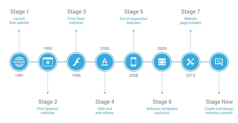 web design history, WEBSITES HISTORY 101, ShortPoint